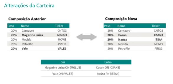 Bolsa: entra CSAN3 e ITSA4 e sai MGLU3 e VALE3 na carteira semanal da Guide