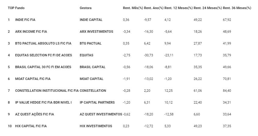 O Big Data SmartBrain revela a lista das ações e dos fundos de investimento favoritos