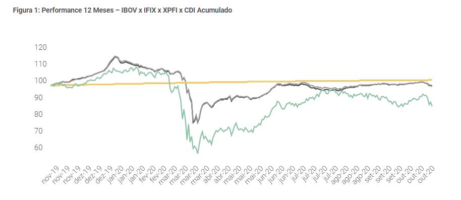 FIIS: entra KNPI11 e sai RBRR11 da carteira recomendada de fundos imobiliários da XP