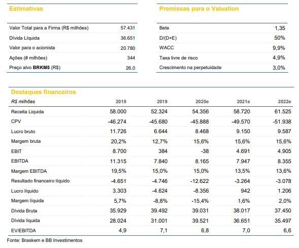 Braskem (BRKM5): BB Investimentos altera preço-alvo, mas mantém recomendação neutra