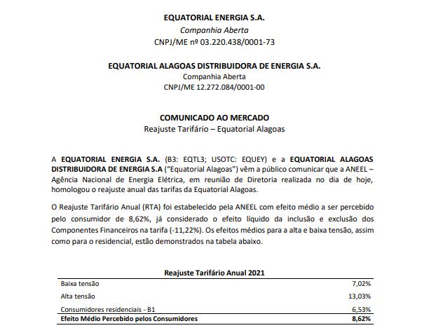 Equatorial Energia anuncia reajuste tarifário em Alagoas