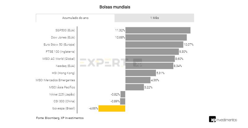XP mantém perspectiva positiva para a bolsa brasileira e revisa Ibovespa para 145 mil pontos