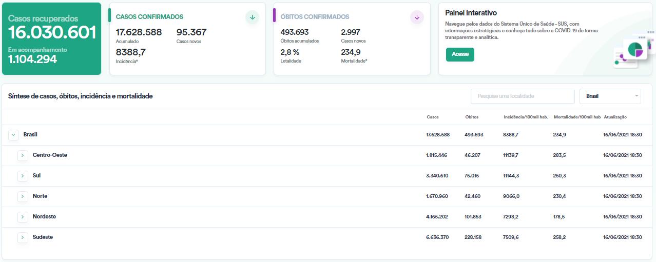 Ibovespa encerra em baixa de 1,06%, aos 127.892,40 pontos