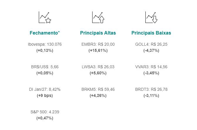 Ibovespa fecha em leve alta de 0,13%, aos 130.076 pontos