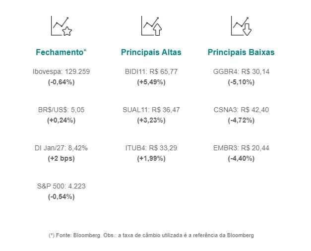 Ibovespa fecha em queda de 0,64%, aos 129.259 pontos