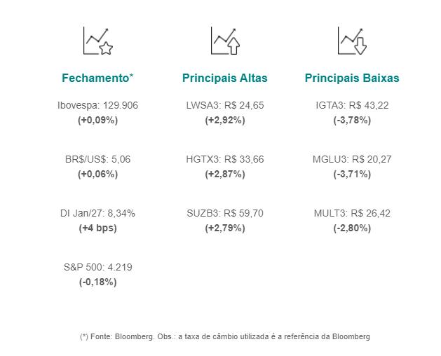 Ibovespa encerra em alta de 0,15%, aos 129.981 pontos