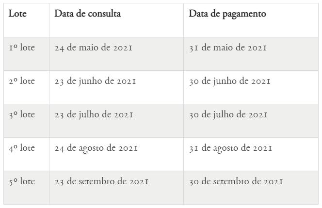 Imposto de Renda: Receita pretende liberar consulta ao 2º lote dia 23