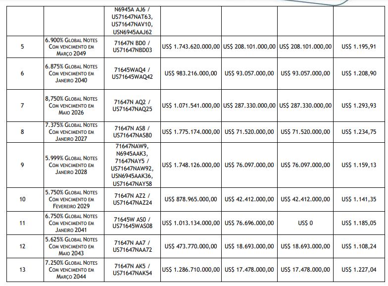 Petrobras conclui oferta de recompra de títulos nesta sexta-feira