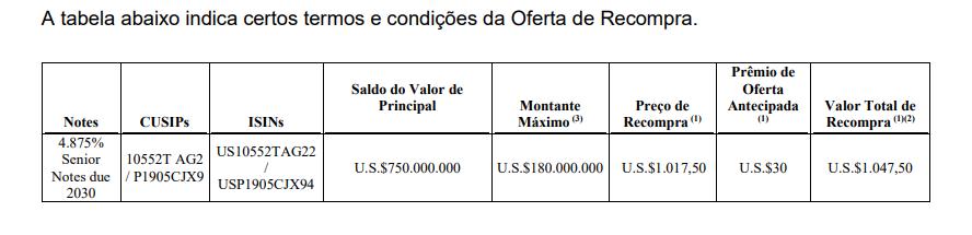 BRF anuncia recompra de 4,875% de sua dívida com vencimento em 2030