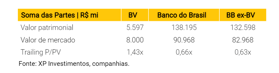 BB (BBAS3): Venda do BV para a PagSeguro pode aumentar payout, diz XP