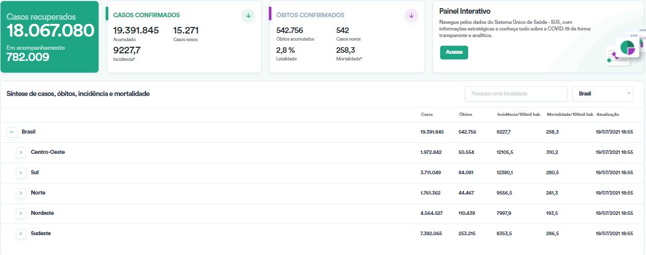 Ibovespa fecha em alta de 0,73%, aos 125.301,37 pontos