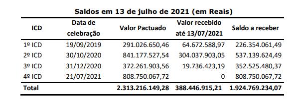 Eletrobras: Eletronorte aprova repactuação de dívida com Amazonas Energia