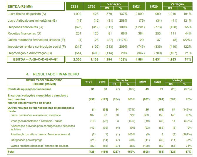 Neoenergia reporta lucro líquido de R$1 bi no 2º tri, alta de 137%