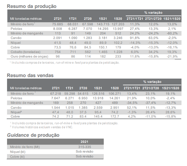 Vale reporta crescimento de 11% na produção de minério de ferro no trimestre