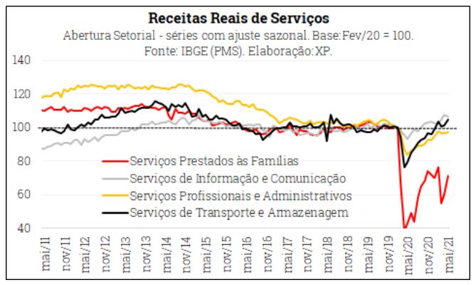 Receitas reais do setor de serviços crescem 23% em maio; XP projeta 10% em 2021