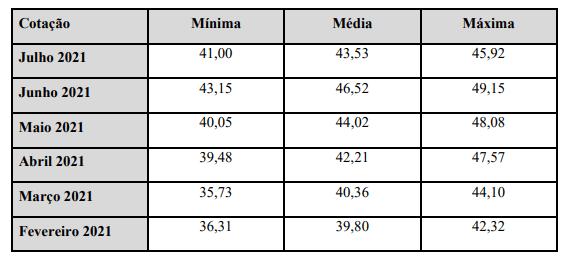 Lojas Renner anuncia aumento de capital por subscrição privada