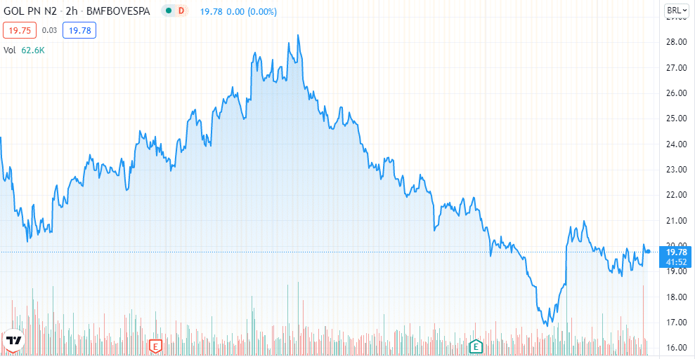 Gol (GOLL4): Após anúncio de codeshare, BB Investimentos reitera Compra