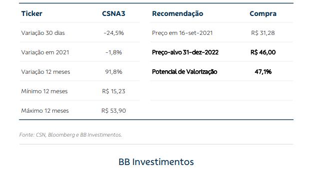 CSN (CSNA3): BBB Investimentos recomenda Compra com preço-alvo em R$46