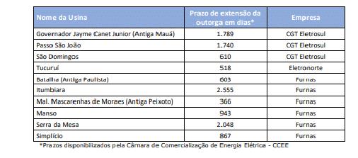 Eletrobras: Homologada extensão de outorga de usinas com impacto em cálculos pela Aneel
