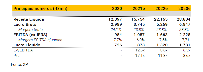 Grupo Mateus (GMAT3): XP recomenda Compra com target em R$11 por ação